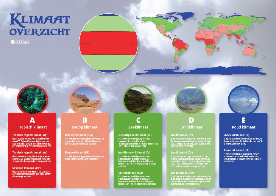Klimaatoverzicht